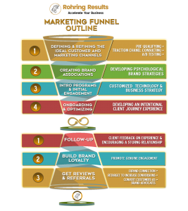 social media marketing process developed by Brittany Rohr with Rohring Results