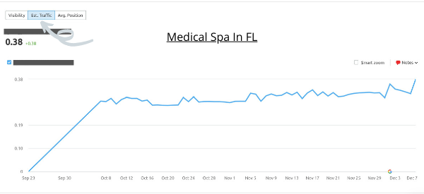 Medical Spa Company SEO Case Study In FL